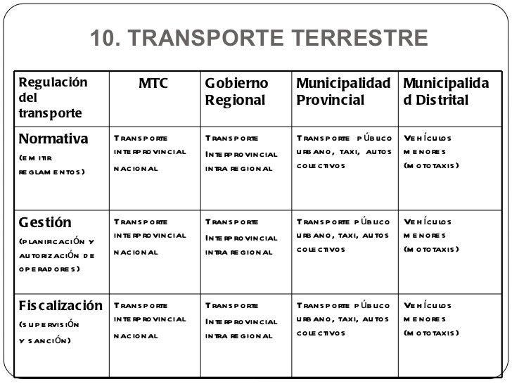 10. TRANSPORTE TERRESTRE  Regulación del transporte MTC Gobierno Regional Municipalidad Provincial Municipalidad Distrital...