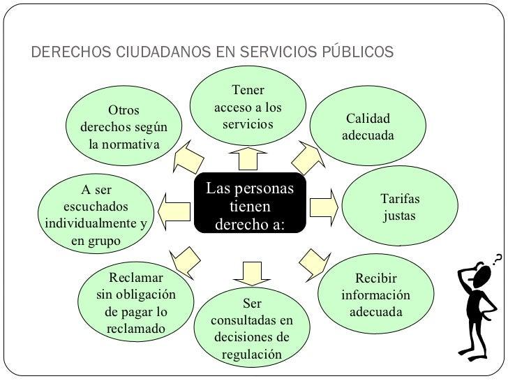 DERECHOS CIUDADANOS EN SERVICIOS PÚBLICOS Tener acceso a los servicios Calidad adecuada Tarifas justas Recibir información...