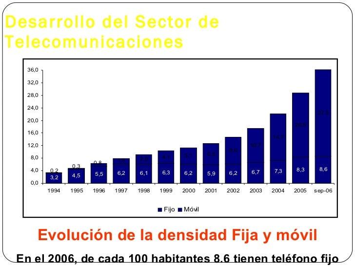 Desarrollo del Sector de Telecomunicaciones Evolución de la densidad Fija y móvil En el 2006, de cada 100 habitantes 8.6 t...