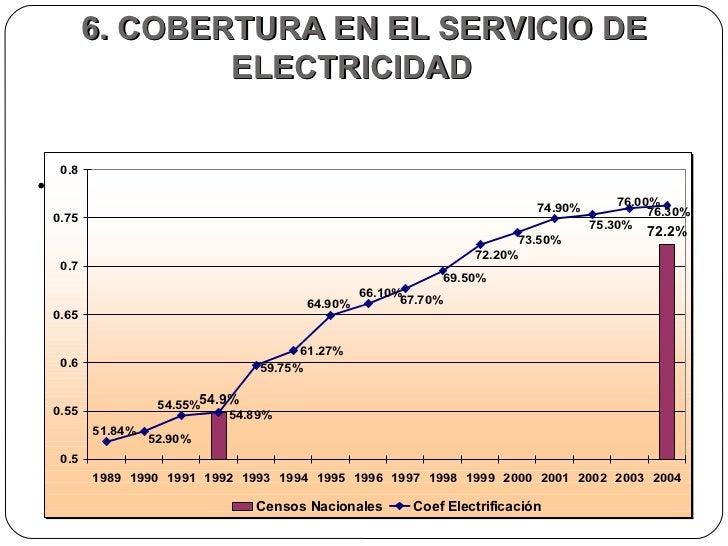 6. COBERTURA EN EL SERVICIO DE ELECTRICIDAD