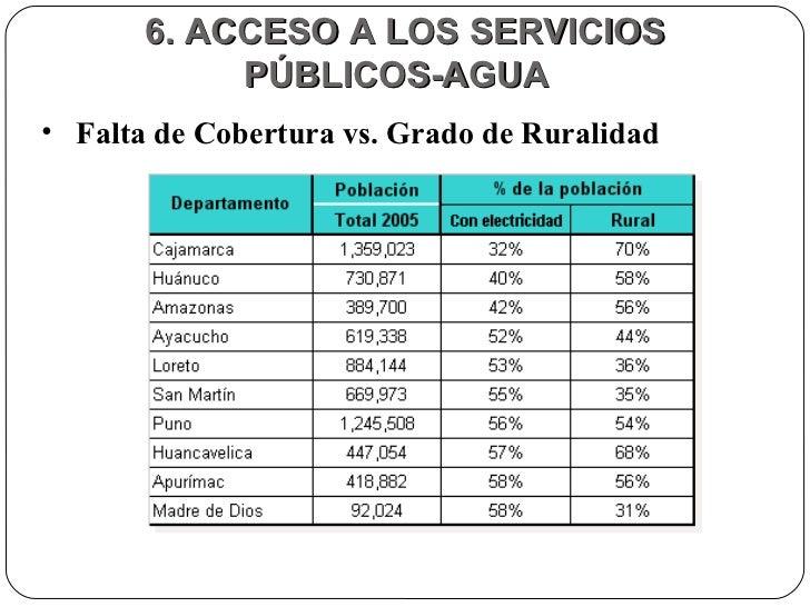 6. ACCESO A LOS SERVICIOS PÚBLICOS-AGUA  <ul><li>Falta de Cobertura vs. Grado de Ruralidad </li></ul>