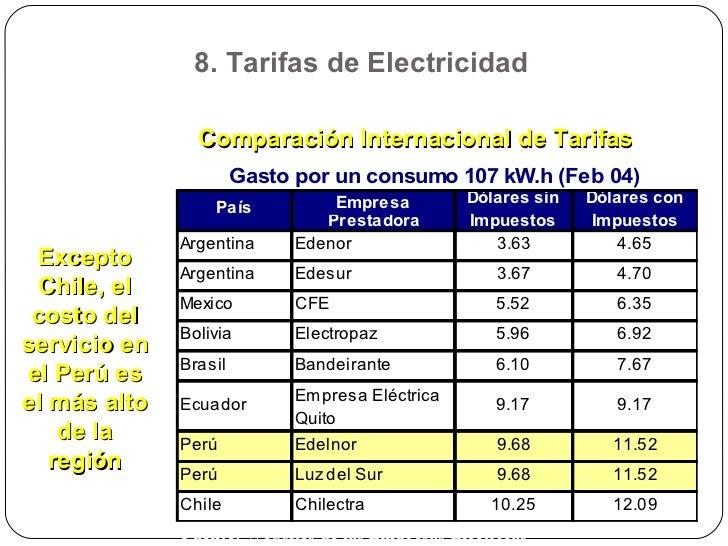 Comparación Internacional de Tarifas Excepto Chile, el costo del servicio en el Perú es el más alto de la región Fuente:  ...