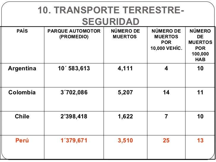10. TRANSPORTE TERRESTRE- SEGURIDAD PAÍS PARQUE AUTOMOTOR (PROMEDIO) NÚMERO DE MUERTOS  NÚMERO DE MUERTOS POR 10,000 VEHÍC...