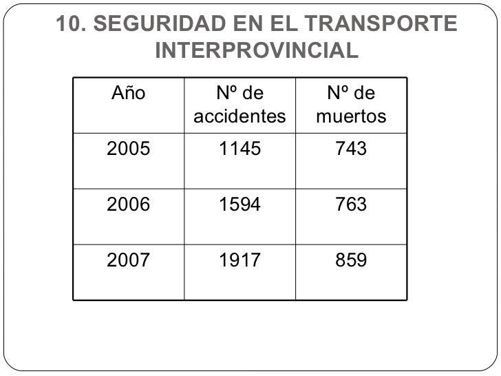 10. SEGURIDAD EN EL TRANSPORTE INTERPROVINCIAL Año Nº de accidentes Nº de muertos 2005 1145 743 2006 1594 763 2007 1917 859