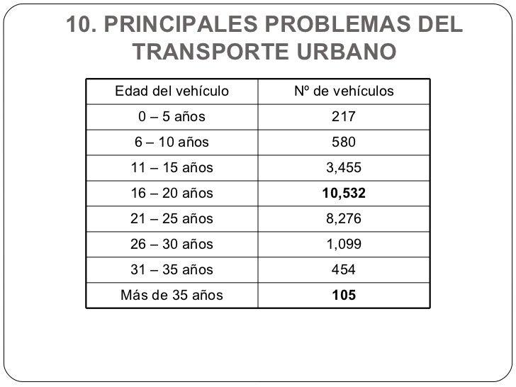 10. PRINCIPALES PROBLEMAS DEL TRANSPORTE URBANO Edad del vehículo Nº de vehículos 0 – 5 años 217 6 – 10 años 580 11 – 15 a...