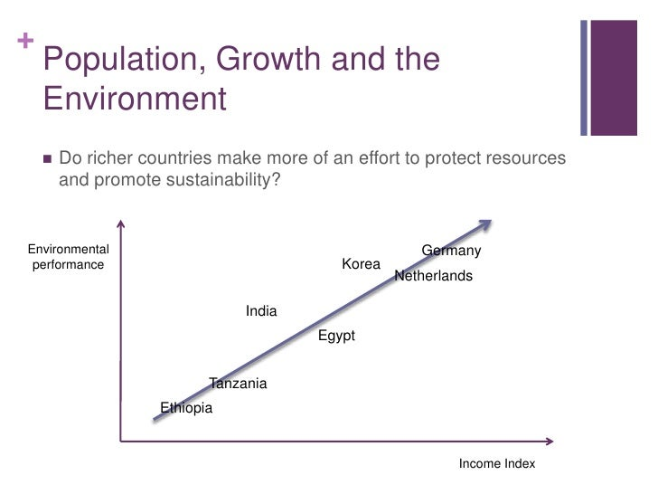 population growth and the arising environmental Us population growth when activists formed the modern environmental movement in the 1960's, they were well aware of the effects of population growth on the environment.