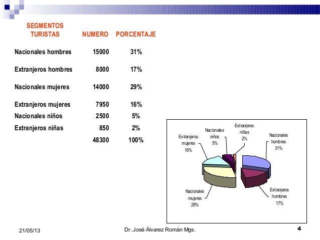 421/05/13SEGMENTOSTURISTAS NUMERO PORCENTAJENacionales hombres 15000 31%Extranjeros hombres 8000 17%Nacionales mujeres 140...