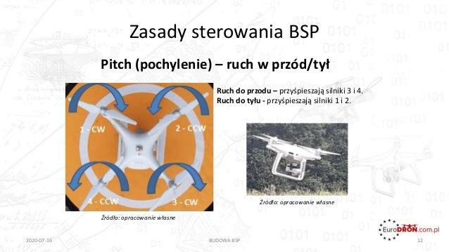 Zasady sterowania BSP Pitch (pochylenie) – ruch w przód/tył 2020-07-16 BUDOWA BSP 12 Ruch do przodu – przyśpieszają silnik...