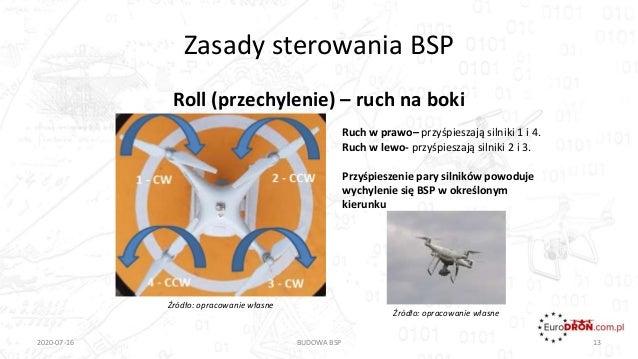 Zasady sterowania BSP Roll (przechylenie) – ruch na boki 2020-07-16 BUDOWA BSP 13 Ruch w prawo– przyśpieszają silniki 1 i ...