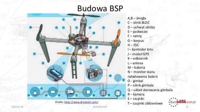 Budowa BSP 2020-07-16 BUDOWA BSP 14 A,B – śmigła C – silnik BLDC D – uchwyt silnika E – podwozie F – ramię G – korpus H – ...