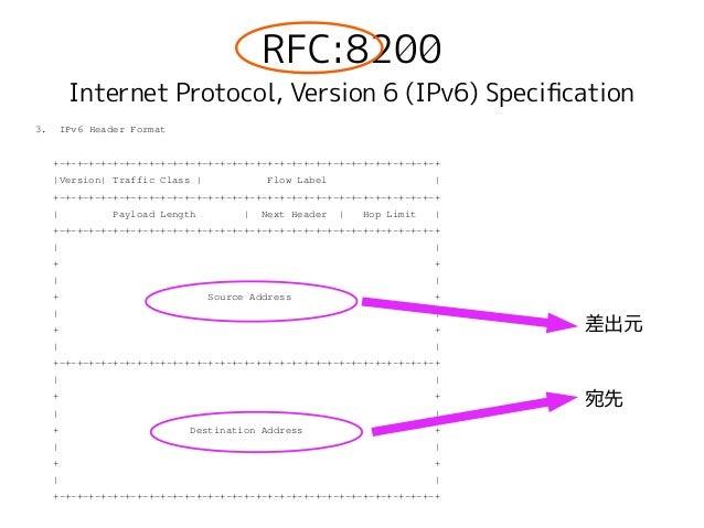 RFC:8200 Internet Protocol, Version 6 (IPv6) Specifcation 3. IPv6 Header Format +-+-+-+-+-+-+-+-+-+-+-+-+-+-+-+-+-+-+-+-+-...