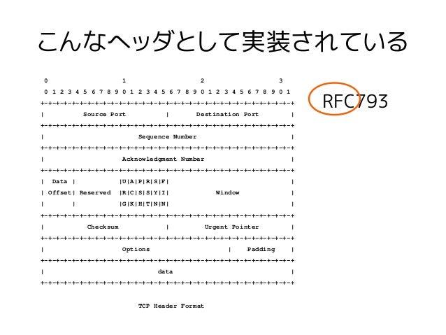 こんなヘッダとして実装されている 0 1 2 3 0 1 2 3 4 5 6 7 8 9 0 1 2 3 4 5 6 7 8 9 0 1 2 3 4 5 6 7 8 9 0 1 +-+-+-+-+-+-+-+-+-+-+-+-+-+-+-+-+...