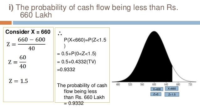 i) The probability of cash flow being less than Rs. 660 Lakh Consider X = 660  P(X<660)=P(Z<1.5 ) = 0.5+P(0<Z<1.5) = 0.5+...