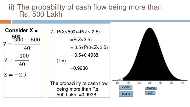 ii) The probability of cash flow being more than Rs. 500 Lakh Consider X = 500  P(X>500)=P(Z>-2.5) =P(Z>2.5) = 0.5+P(0<Z<...
