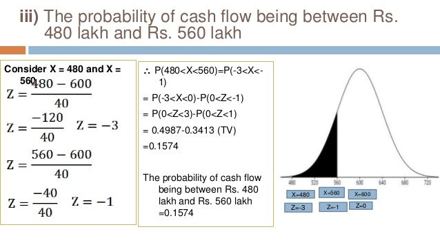 iii) The probability of cash flow being between Rs. 480 lakh and Rs. 560 lakh Consider X = 480 and X = 560  P(480<X<560)=...