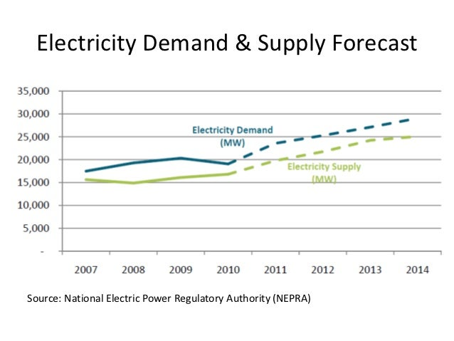 A dynamic demand analysis for electrical energy by class of consumer