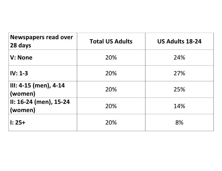Newspapers read over                         Total US Adults   US Adults 18-2428 daysV: None                       20%    ...