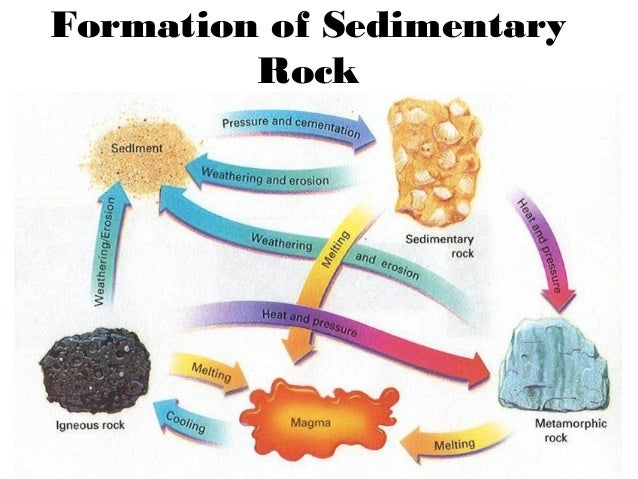 Three types of rocks - Rocks and Minerals - UWSSLEC