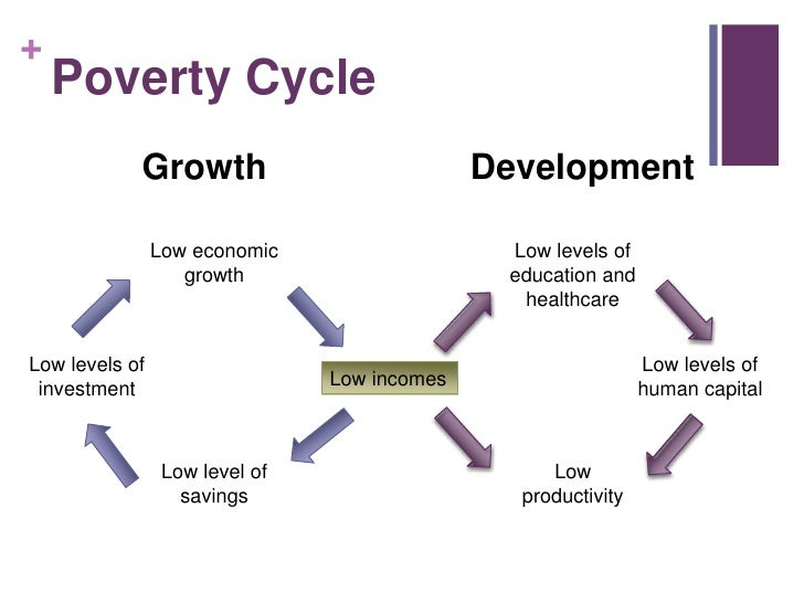 essay on poverty is a vicious circle
