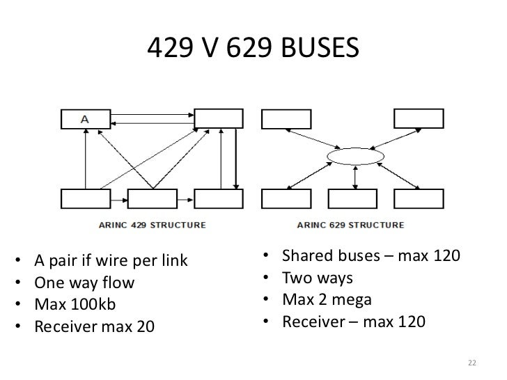 EASA PART-66 MODULE 5.4 : DATA BUSES on