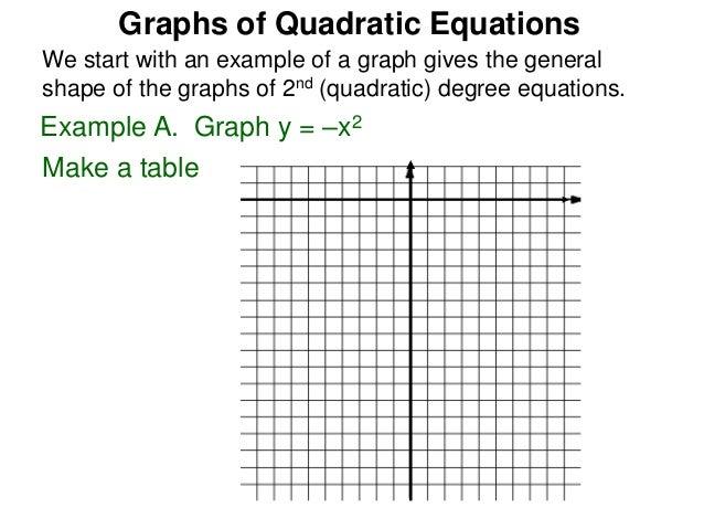 5 3 The Graphs Of Quadratic Equations