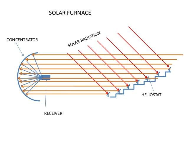 5 application of solar energy 1 solar shower diagram solar furnaceconcentrator heliostat receiver