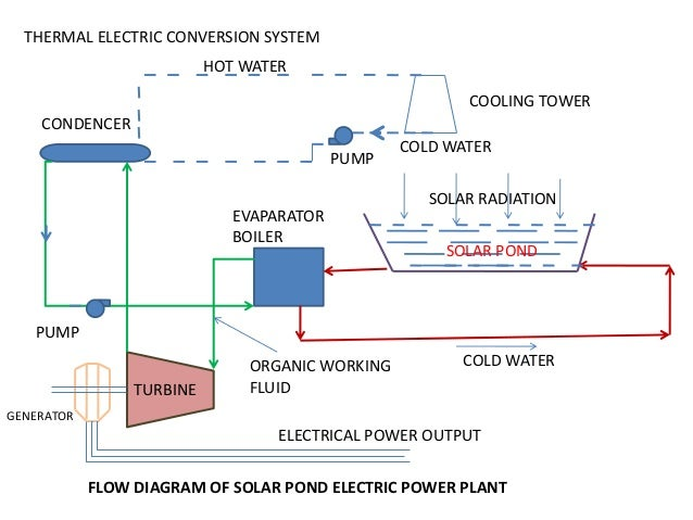 Of solar energy 1 for Pond water treatment systems