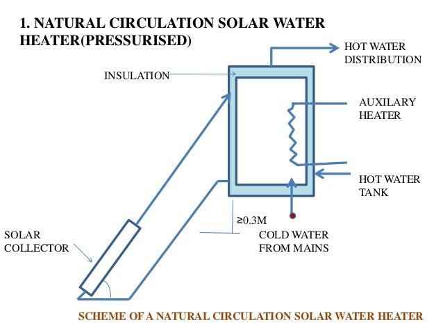 5 Application Of Solar Energy 1