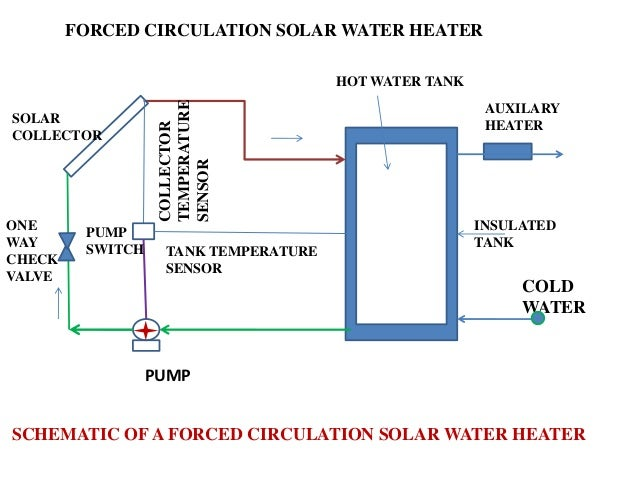 Schematic diagram for solar water heater circuit connection diagram 5 application of solar energy 1 rh slideshare net circuit diagram for solar water heater electric water heater wiring diagram ccuart Image collections
