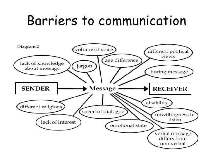 5 barriers to communication-1
