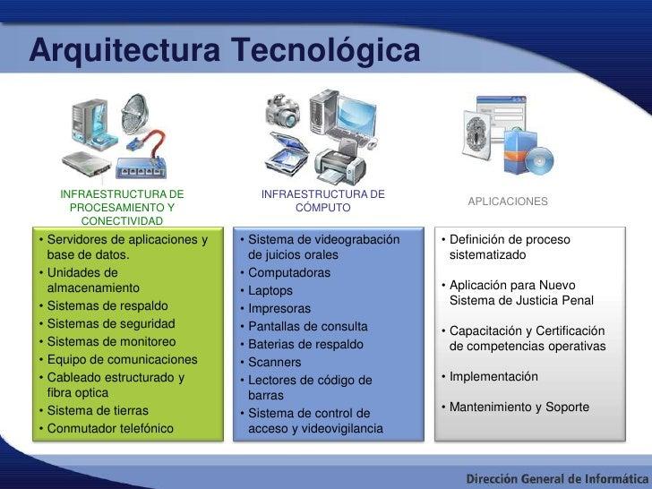 Modelo de interoperabilidad entre las instituciones del for Arquitectura definicion