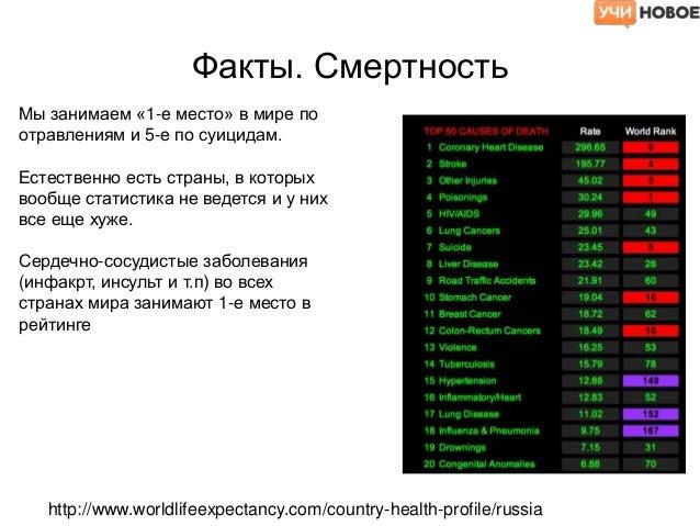 Top10 Healthcare. Медицина, здоровье. Бизнес-модели, достойные копирования Slide 2