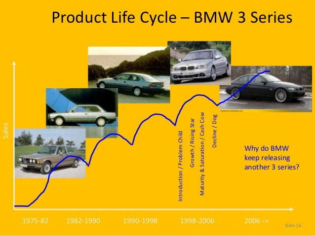 bmw s product life cycle Extension strategy: method used to increase the life cycle of a product and  prevent  1994 the german luxury car manufacturer, bmw bought the mini car  brand.