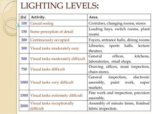5 Bs Ii Electricity Unit V 2012 Five