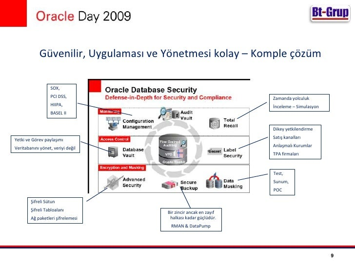 %71 veritabanındaki verileri %76'de veritabanına gidip-gelen trafiği şifrelemiyor,</li></ul>Türkiye'deki durum ?!<br />