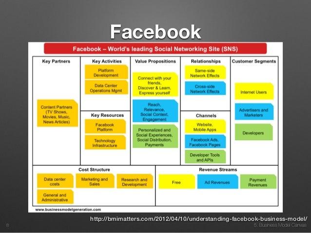 facebook business model