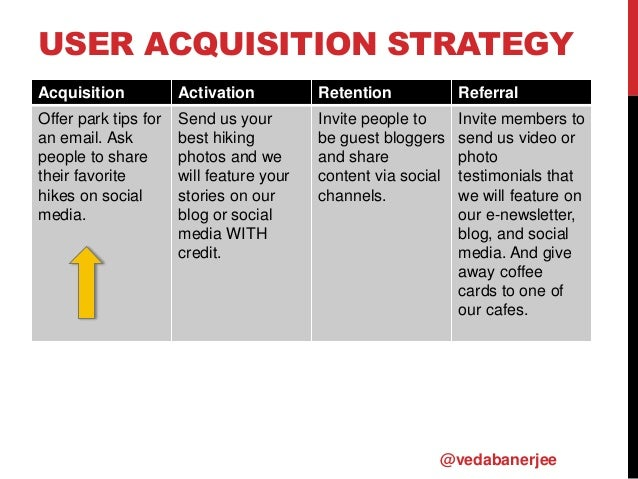 USER ACQUISITION STRATEGY Acquisition Activation Retention Referral Offer park tips for an email. Ask people to share thei...