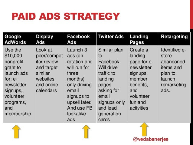 PAID ADS STRATEGY Google AdWords Display Ads Facebook Ads Twitter Ads Landing Pages Retargeting Use the $10,000 nonprofit ...
