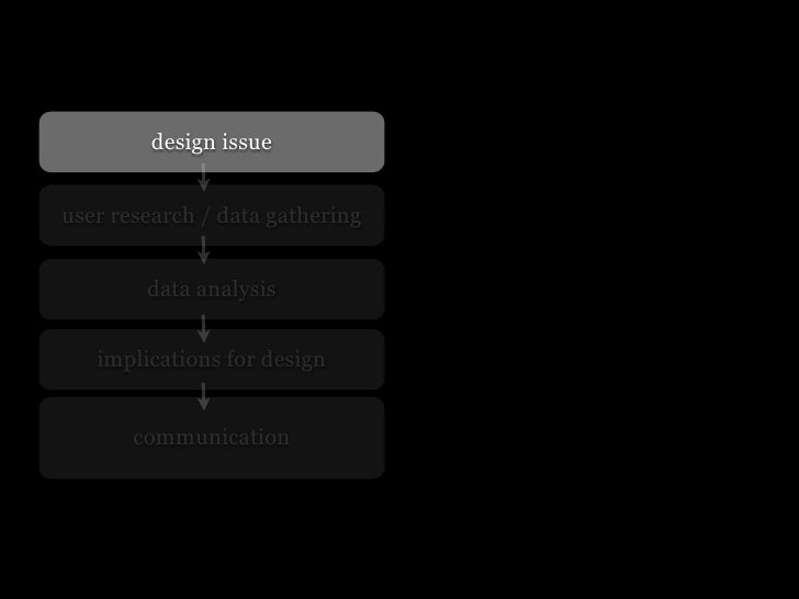 Field research and interaction design: course #5 Slide 3