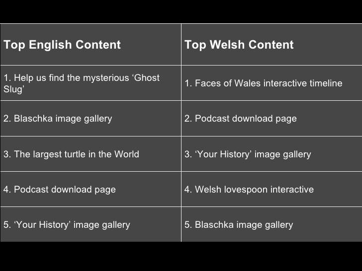 <ul><ul><li>Top English Content </li></ul></ul><ul><ul><li>Top Welsh Content </li></ul></ul><ul><ul><li>1. Help us find th...