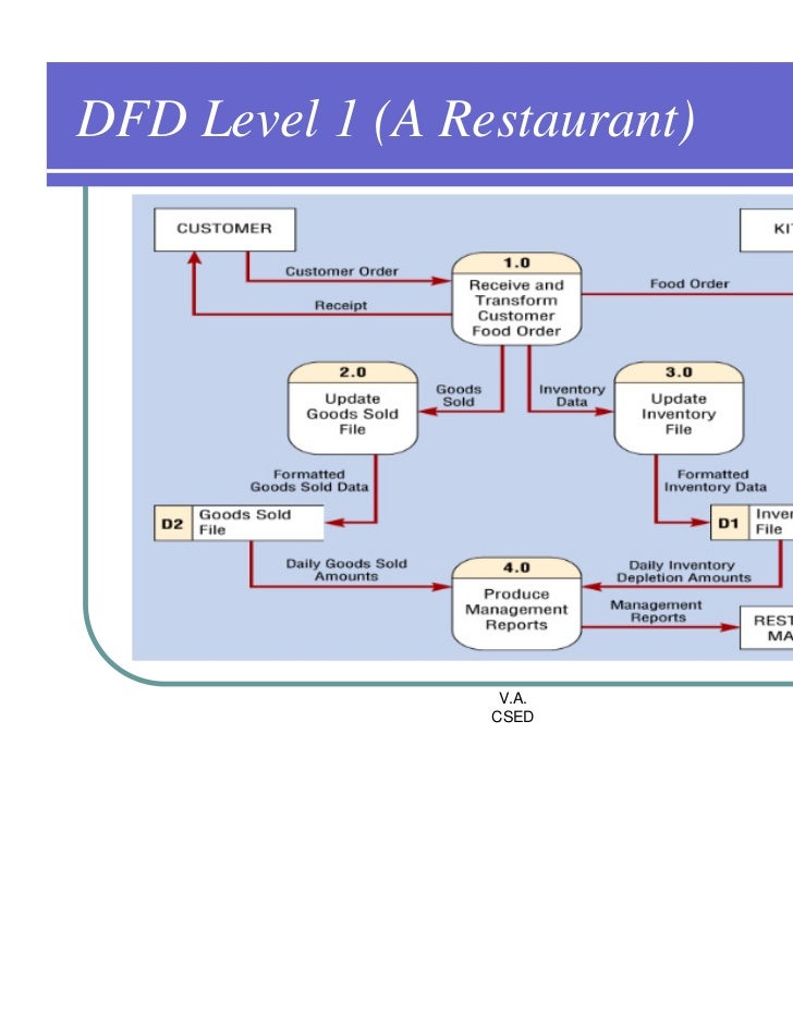 level 1 dfd Level 1 data flow diagram what is data flow diagram (dfd) how to draw dfd, easily learn data flow diagram we drill down to a level 1 diagram with lower level release the mouse button and.