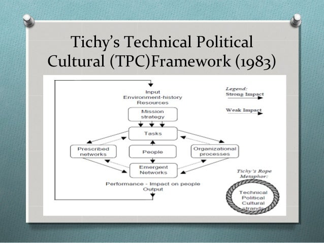 tichy s tpc framework Managing strategic change: technical, political, and cultural dynamics by noel m tichy and a great selection of similar used condition: as new shows how managers can use the conceptual framework of tpc theory.