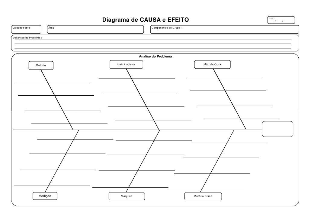 Diagrama de CAUSA e EFEITO                                              Data :                                            ...