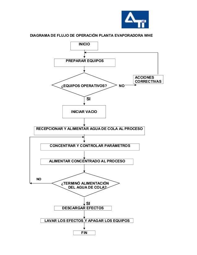 5 diagrama de flujo y operacin de la planta evaporadora whe diagrama de flujo de operacin planta evaporadora whe inicio ccuart Images