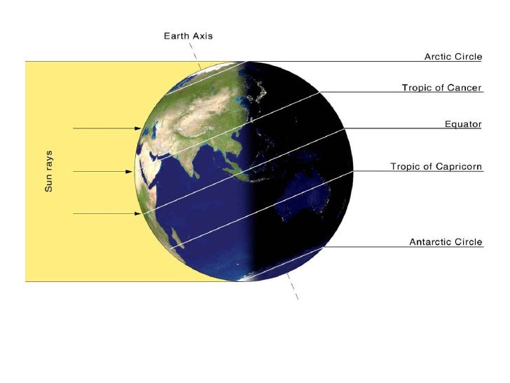 understanding the movement of earth In this lesson you will learn about how the movements of the earth, moon, and sun affect different phenomena on earth, including day and night, the seasons, tides, and phases of the moon.