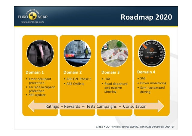 Safety Campaigns Euro Ncap Upcomingcarshq Com