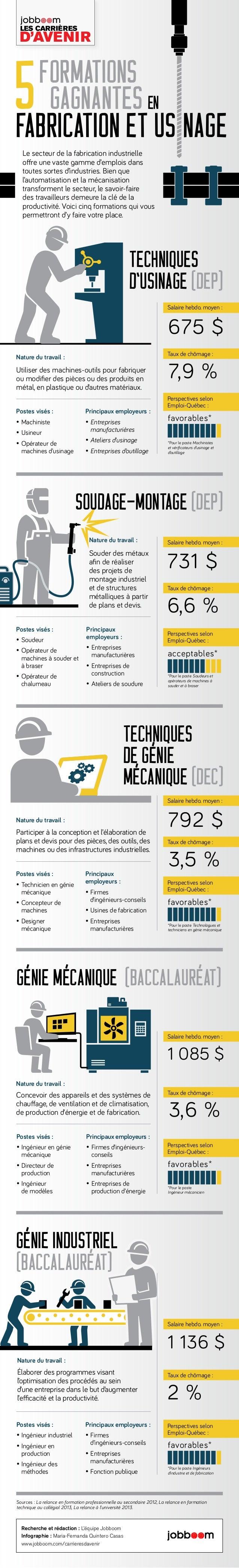 formations gagnantes fabrication et us nage 5 en Le secteur de la fabrication industrielle offre une vaste gamme d'emplois...