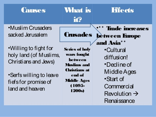 a history and effects of the crusades Crusades: survey of the crusades, the military campaigns by western european christians to check the spread of islam and retake formerly christian territories.