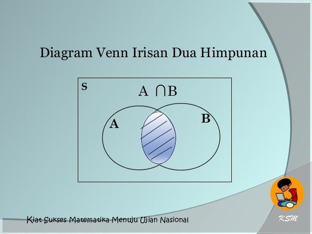 Himpunan dan diagram venn diagram venn irisan dua himpunan s a b a ccuart Choice Image