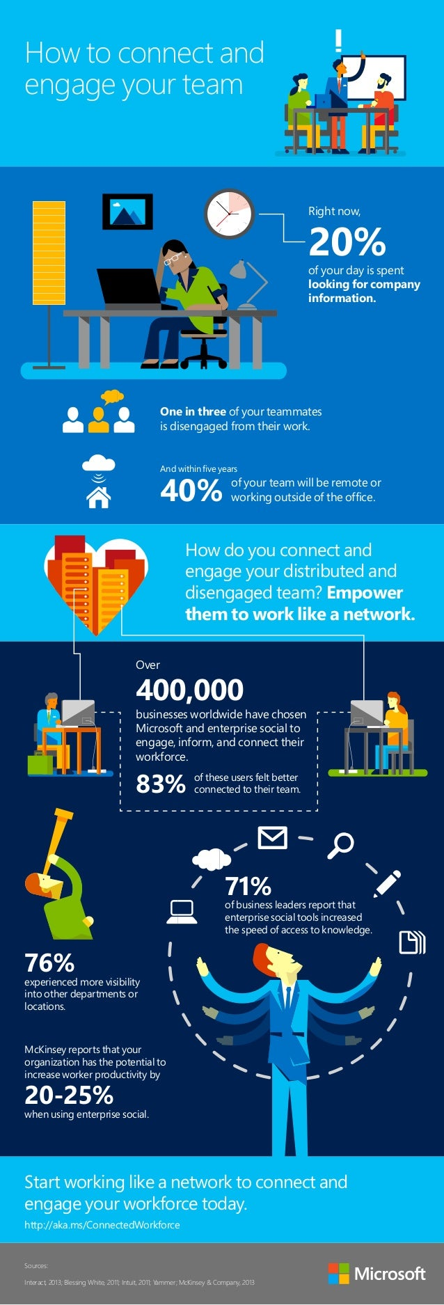 How to connect and  engage your team  Right now,  20%  of your day is spent  looking for company  information.  One in thr...